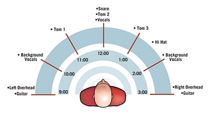 volumen y paneo